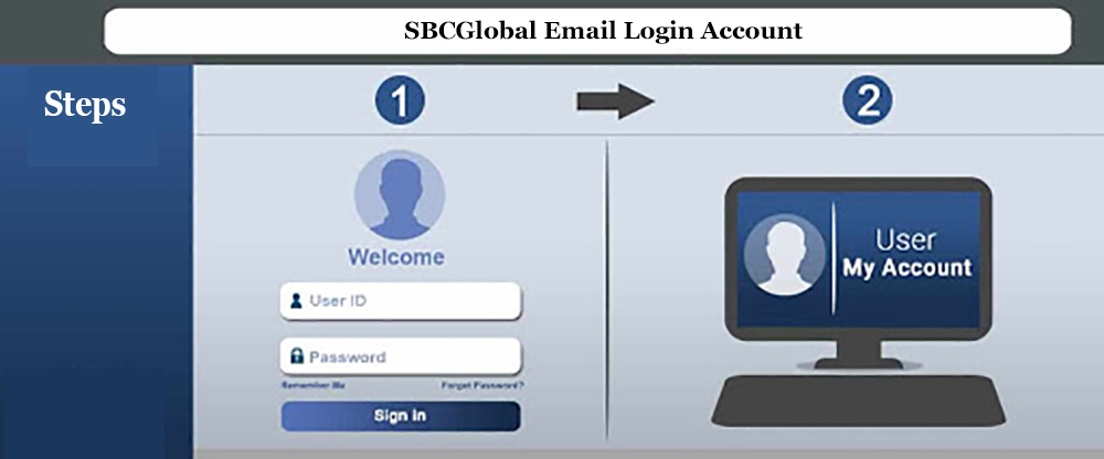 How to access SBCGlobal email login account